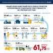 По итогам первого полугодия МХП инвестировал в КСО-проекты около 62 млн грн