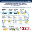 КСО-инвестиции МХП в социальные и инфраструктурные проекты общин за 10 месяцев 2019 года достигли 132, 6 млн грн.