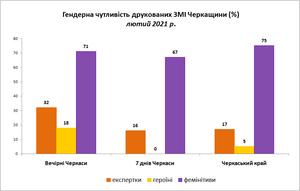 Не «речник»,  а «речниця» - про жінок черкаські ЗМІ нині пишуть майже втричі частіше у жіночому,  а не чоловічому роді