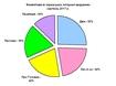 У матеріалах черкаських медіа жінок у 4-6 разів менше,  ніж чоловіків (результати серпневого моніторингу)