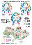 Жінки фігурують у черкаських ЗМІ вп'ятеро рідше,  ніж чоловіки